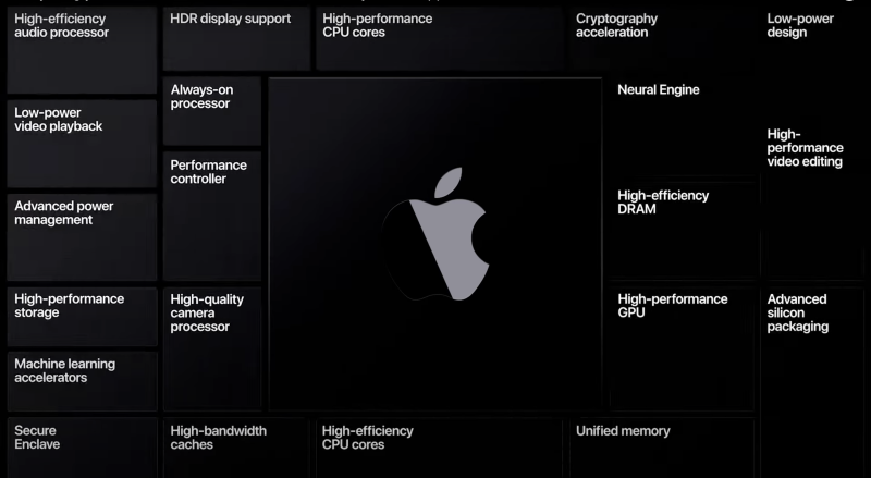 Apple's switch to its own ARM-based processors should pay off big time for the company. (Image: Apple)