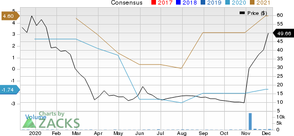 Why Altus Midstream Altm Stock Might Be A Great Pick