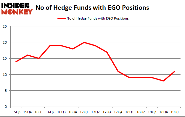 No of Hedge Funds with EGO Positions