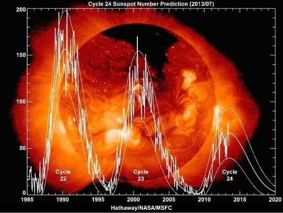 Sun's 2013 Solar Activity Peak Is Weakest in 100 Years