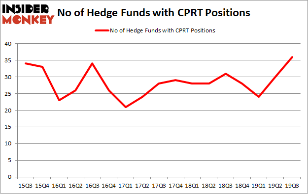 No of Hedge Funds with CPRT Positions