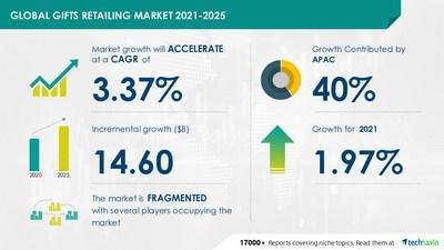 Latest market research report titled Gifts Retailing Market by Product, Distribution Channel, and Geography - Forecast and Analysis 2021-2025 has been announced by Technavio which is proudly partnering with Fortune 500 companies for over 16 years