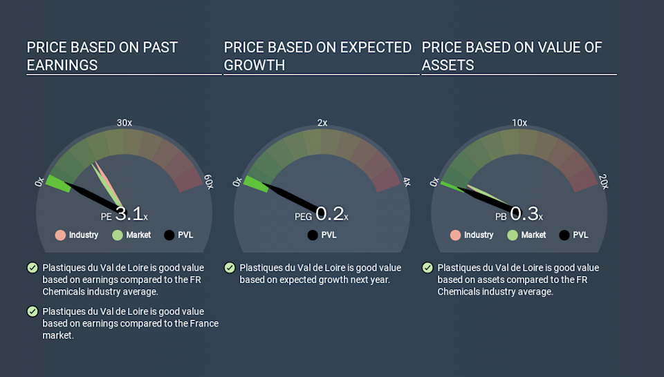 ENXTPA:PVL Price Estimation Relative to Market, March 13th 2020
