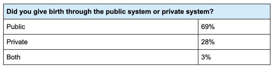 A chart showing what percentage of women gave birth is public and private hospitals.