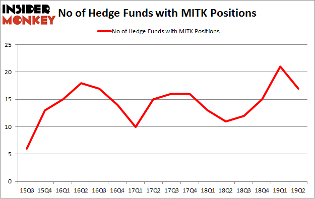 No of Hedge Funds with MITK Positions