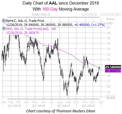 Daily AAL with 160ma