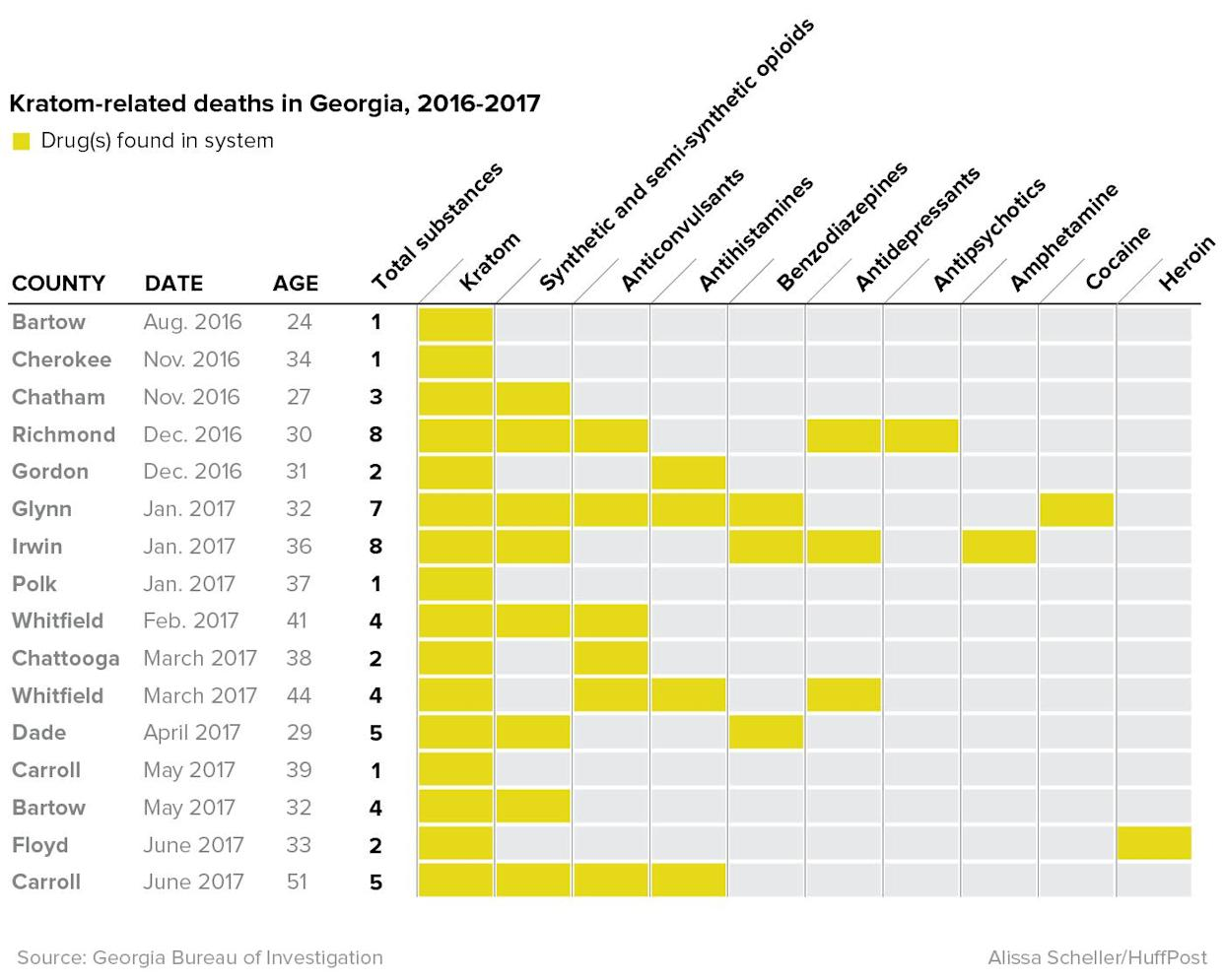 """A breakdown of the 15 """"kratom-related deaths"""" GBI has reported since 2016. Only four cases involved mitragynine alone. (Photo: Alissa Scheller)"""