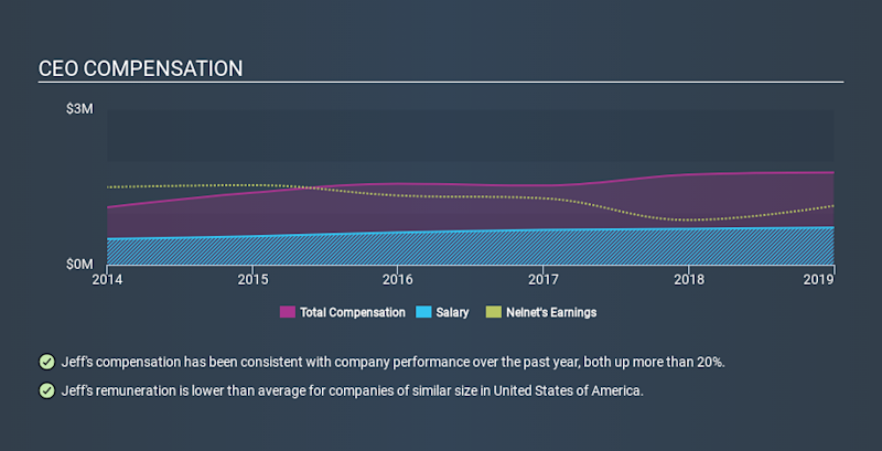 NYSE:NNI CEO Compensation, February 21st 2020