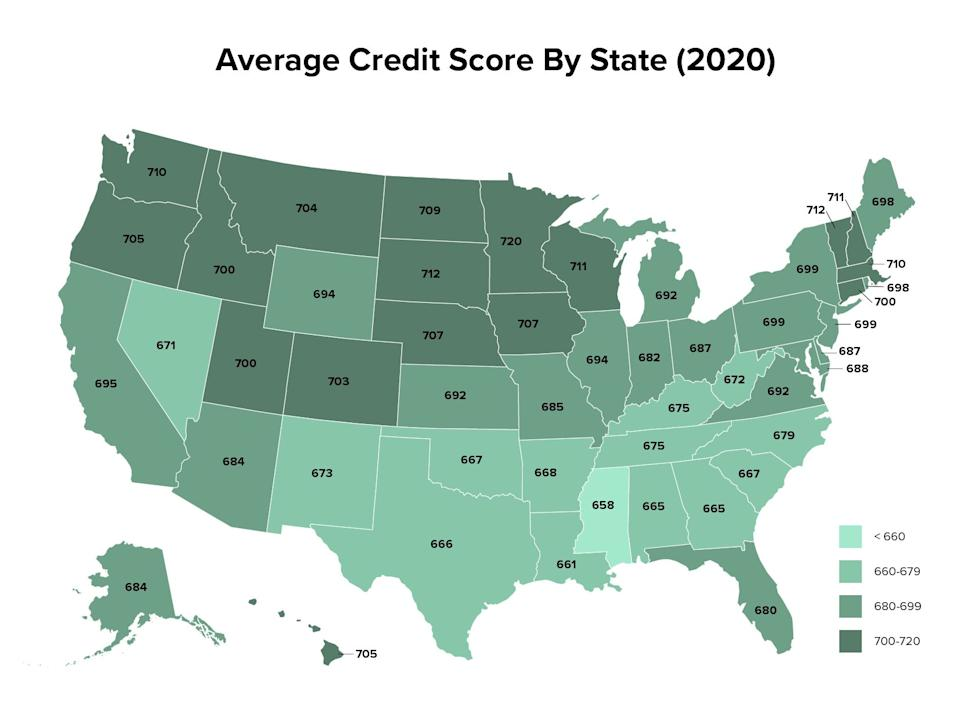 .New data from Experian shows the average VantageScore (range 300-850) in each state as of 2020. (Photo: Map: HuffPost; Data: Experian)