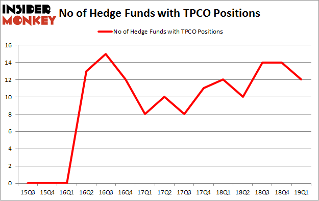 No of Hedge Funds with TPCO Positions