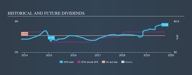 AMEX:EPM Historical Dividend Yield, October 3rd 2019