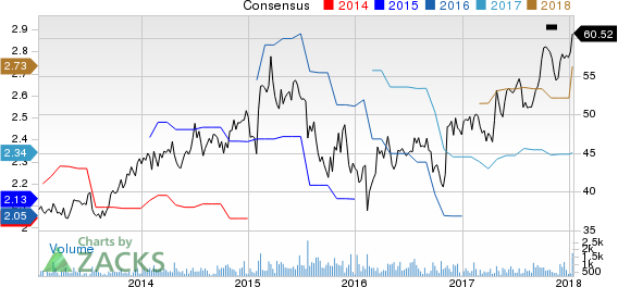 Forward Air Corporation Price and Consensus