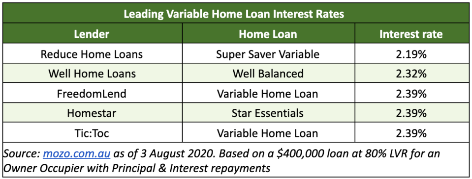 Leading Variable Home Loan Interest Rates. Source: Mozo