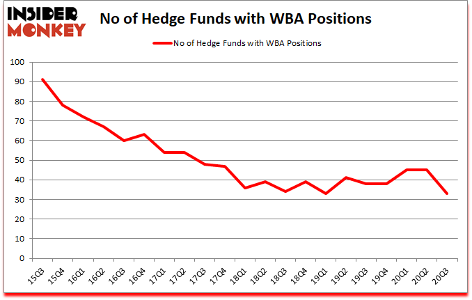 Is WBA A Good Stock To Buy?