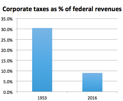Source: Tax Policy Center, US Government Publishing Office