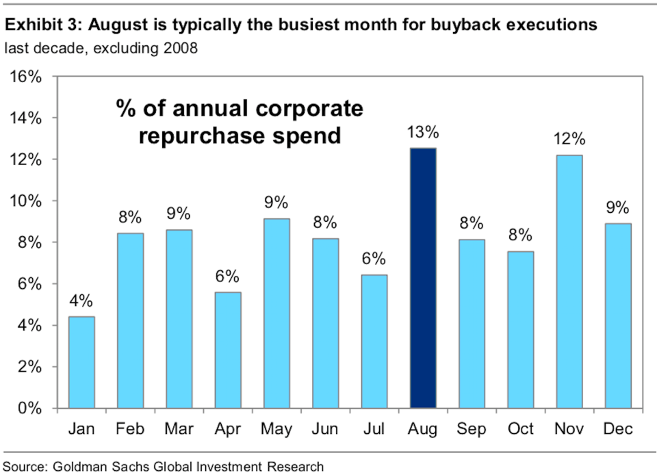 August has historically been a big month for buybacks.