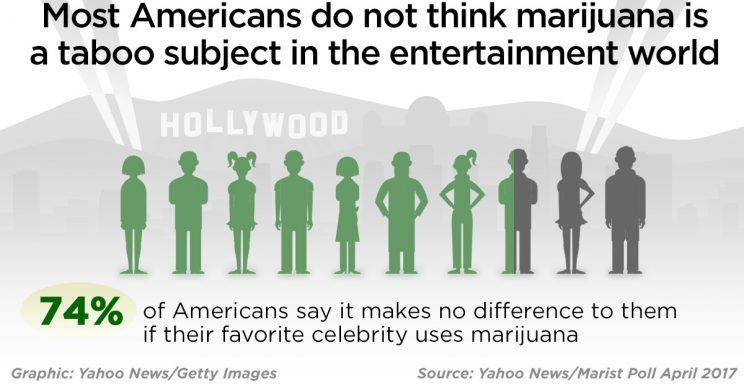 Most Americans don't care if celebs use marijuana. (Photo: Yahoo News/Getty Images)