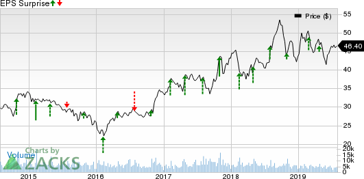 Allison Transmission Holdings, Inc. Price and EPS Surprise