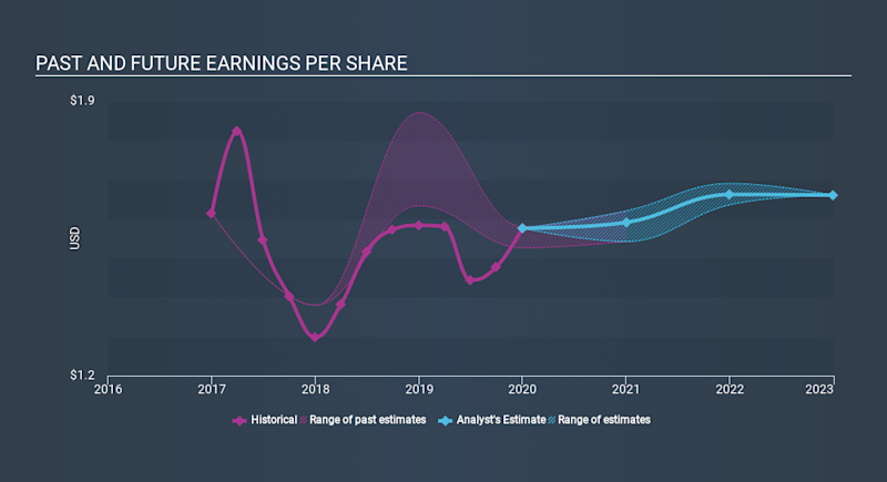 NYSE:KREF Past and Future Earnings, March 22nd 2020