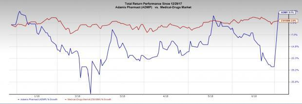 Shares of Adamis (ADMP) skyrocket after the company signs a commercialization deal with Novartis for Symjepi.