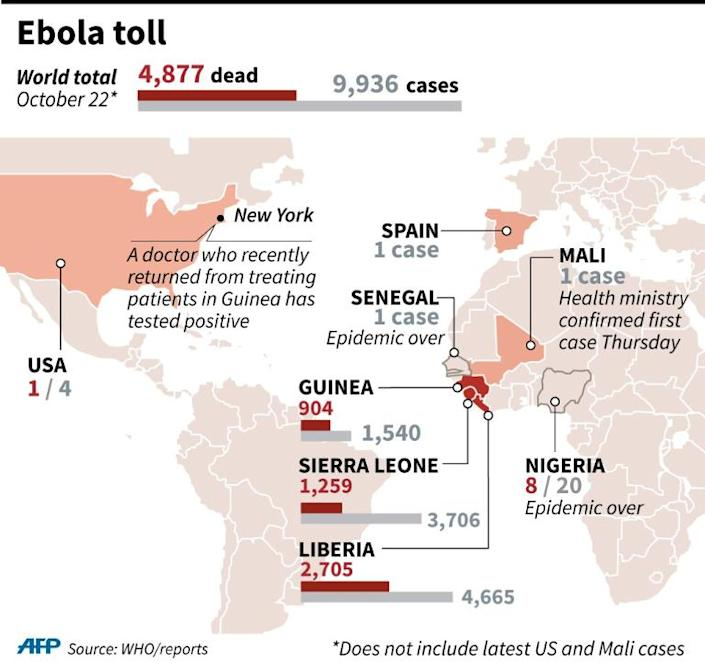 Map showing total Ebola cases and deaths by country (AFP Photo/P. Pizarro/A. Bommenel, abm/ahu/jfs)