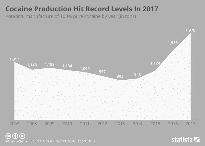 Cocaine production has soared over the last few years. (Chart: Statista)