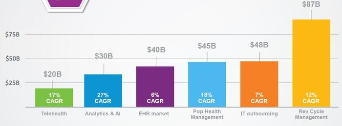 A chart showing market size and growth rates for the healthcare IT sector and subsectors.