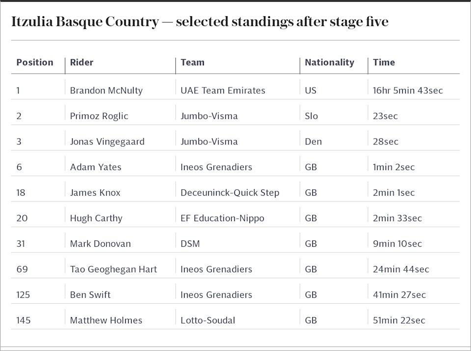 Itzulia Basque Country — selected standings after stage five