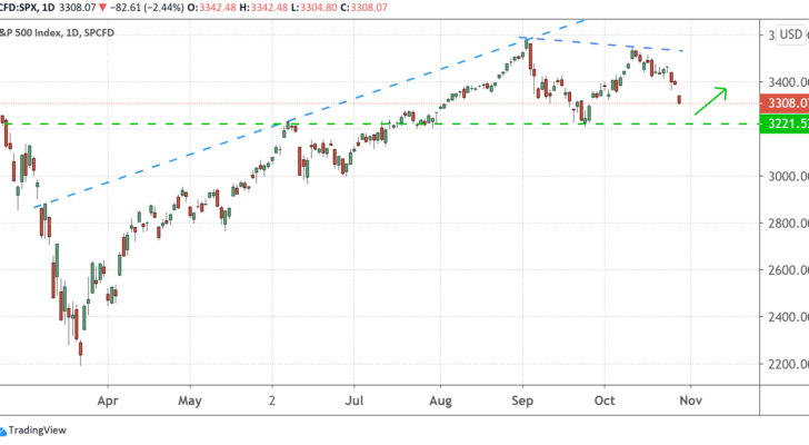 A daily chart of the S&P 500 price from March 2020 to October 2020.