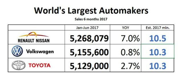 Chart of car sellers for 2017