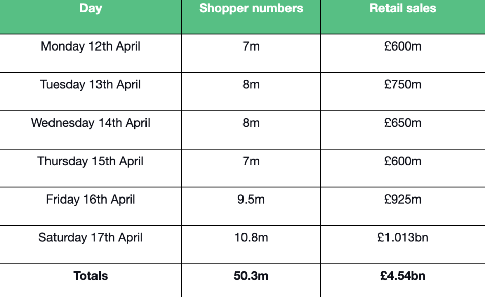 Predicted shopper numbers and retail spend in non-essential stores for the week commencing 12 April. Image: VoucherCodes, Centre for Retail Research