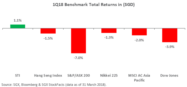 1Q18+Benchmark+Total+Returns
