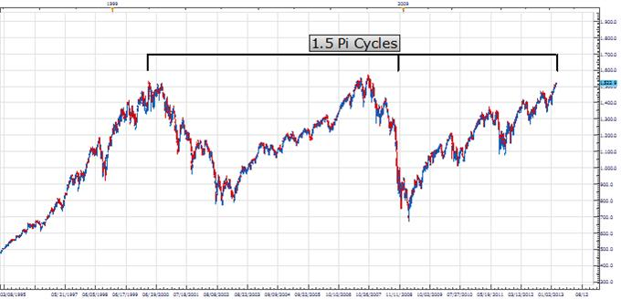 PT_Stock_Correction_body_Picture_1.png, Price & Time: Stock Market Correction Looming?