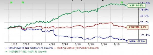 A faster share price rally year to date leads to a rich valuation for Insperity (NSP) compared with ManpowerGroup (MAN).