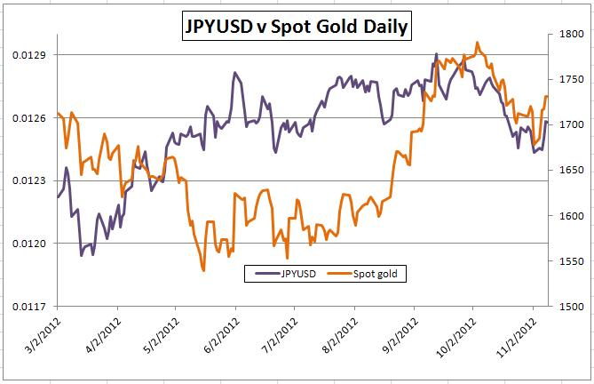 Gold-Forex_Correlations_11102012_Gold_Watches_Dollar_Euro_Watches_Europe_body_Picture_2.png, Gold-Forex Correlations: Gold Watches US, Euro Watches Greece As Event Risk Looms