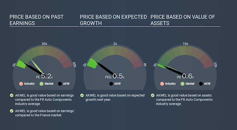 ENXTPA:AKW Price Estimation Relative to Market, March 22nd 2020