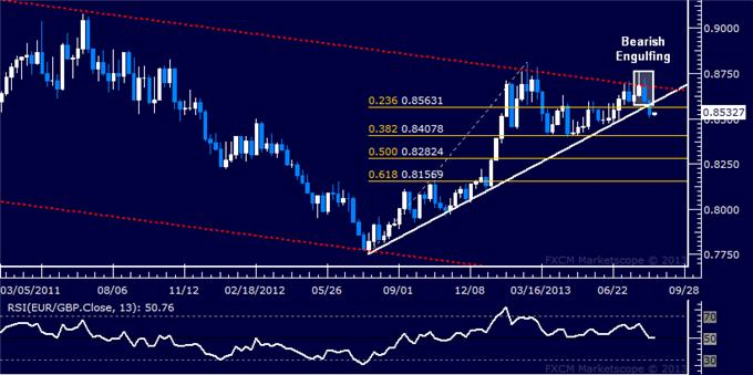 Forex_Strategy_Euro_Sold_vs._British_Pound_as_Long-Term_Trend_Resumes_body_Picture_5.png, Euro Sold vs. British Pound as Long-Term Trend Resumes