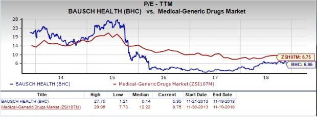 Is Bausch Health (BHC) a Great Stock for Value Investors?