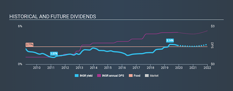 NYSE:INGR Historical Dividend Yield, November 27th 2019