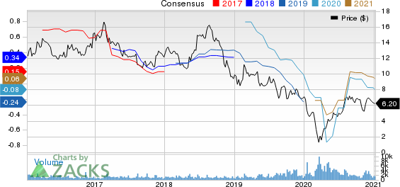 Carrols Restaurant Group, Inc. Price and Consensus