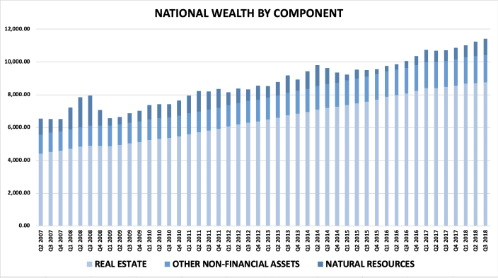 Canada's wealth is largely wrapped up in real estate. By Q3 2018, 76% of the $11.415 trillion national wealth was based on wealth in real estate.