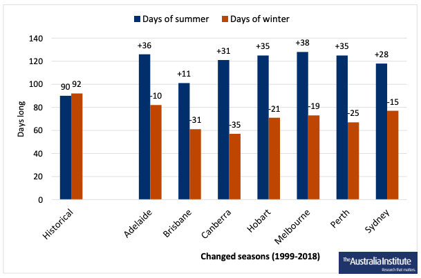 A graph showing each state capitals summer day rise and winter day decrease.