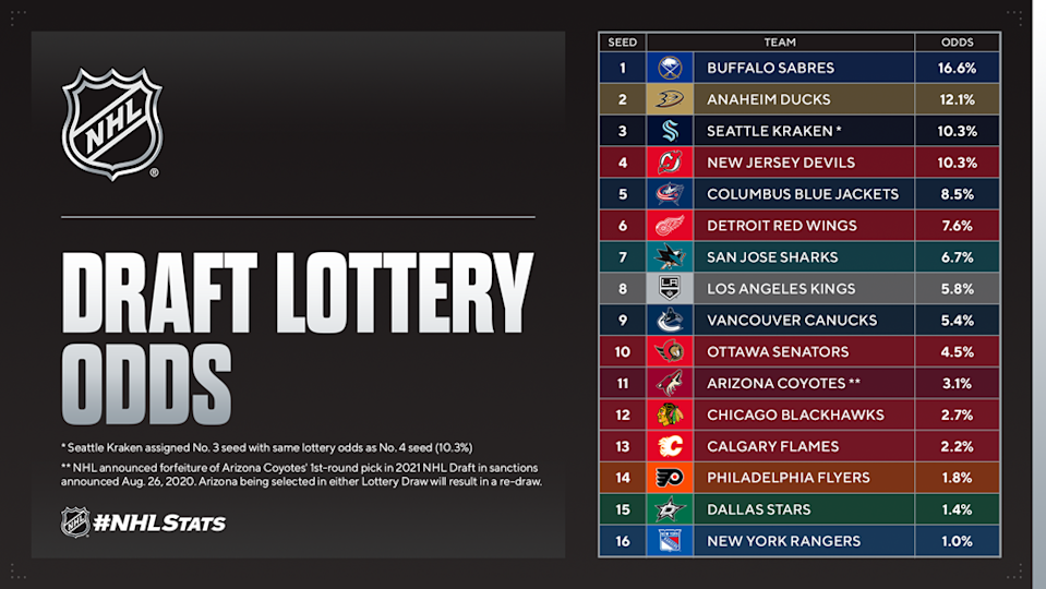 2021 NHL Draft Lottery odds: Sabres first