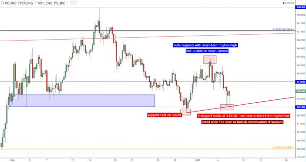 GBP/JPY Technical Analysis: Seeking Support Confirmation