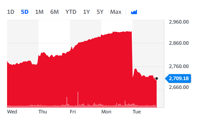 BAT's stock slumped on Tuesday afternoon. Chart: Yahoo Finance
