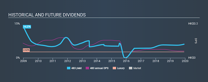 SEHK:483 Historical Dividend Yield, December 5th 2019