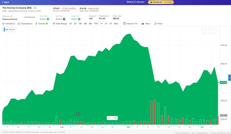 Boeing was down 4.42% at the end of Monday's trading session (Chart: Yahoo Finance).
