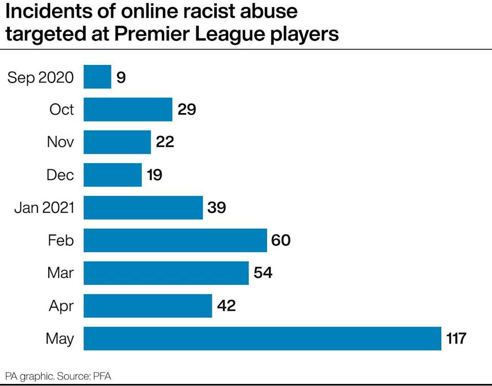 Graphic demonstrating how racist abuse got worse as the 2020-21 season progressed (PA Graphic)