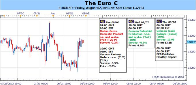 Forex_Euro_Targets_1_3250_but_Difficult_with_Risk_Trends_Italian_GDP_body_Picture_5.png, Euro Targets 1.3250 but Difficult with Risk Trends, Italian GDP