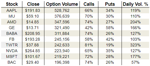 Tuesday's Vital Options Data: General Electric Company (GE), Twitter Inc. (TWTR) and Microsoft Corporation (MSFT)